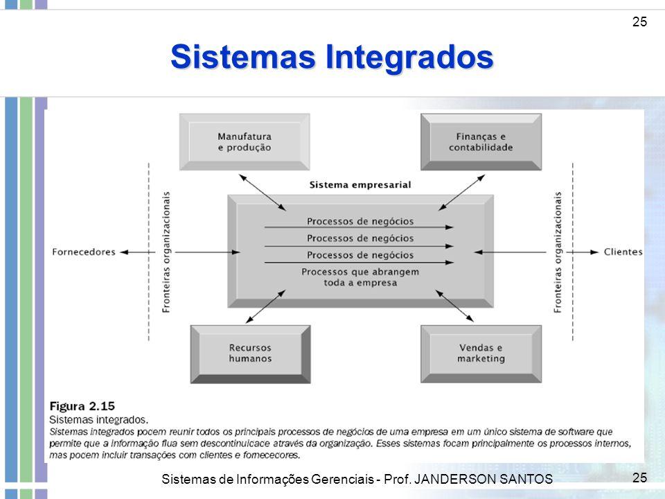 Sistemas de Informações Gerenciais - Prof. JANDERSON SANTOS 25 Sistemas Integrados 25
