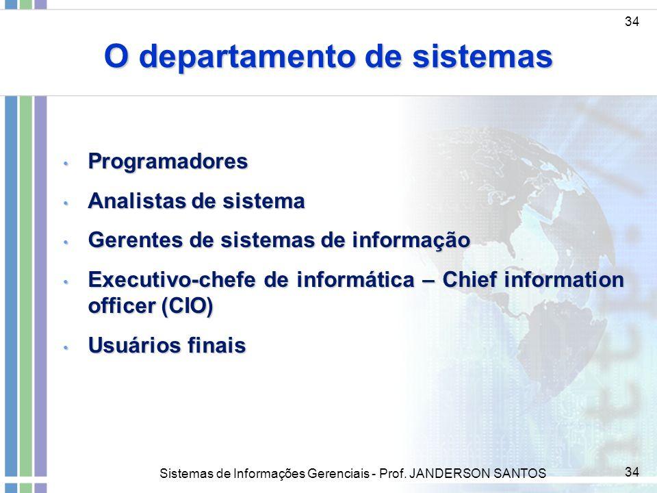Sistemas de Informações Gerenciais - Prof. JANDERSON SANTOS 34 O departamento de sistemas 34 Programadores Programadores Analistas de sistema Analista