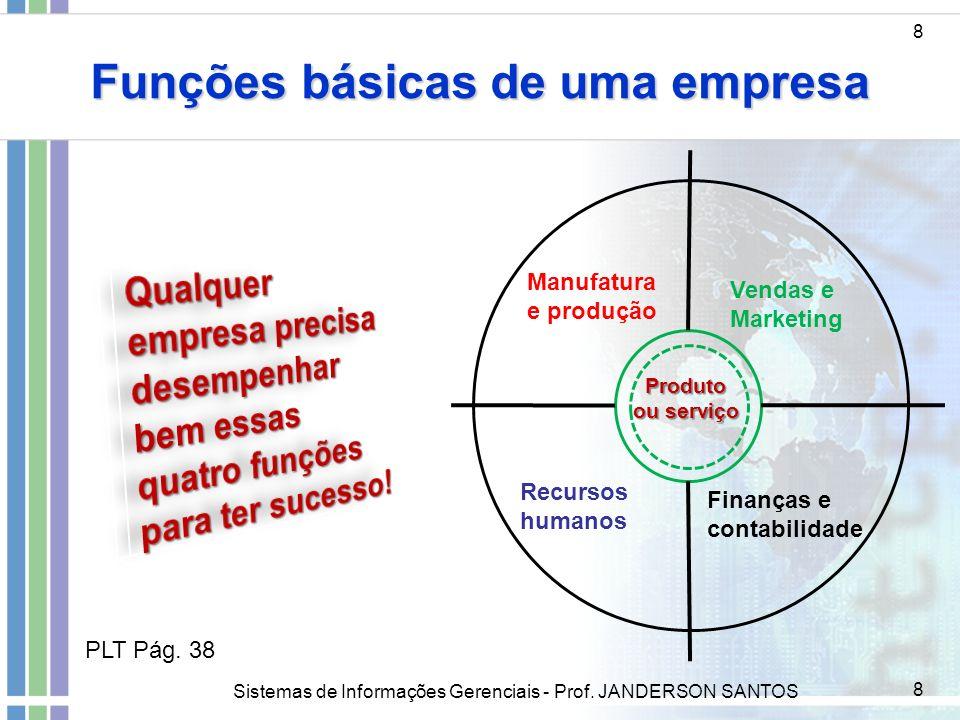 Sistemas de Informações Gerenciais - Prof. JANDERSON SANTOS 8 Funções básicas de uma empresa 8 Manufatura e produção Vendas e Marketing Recursos human