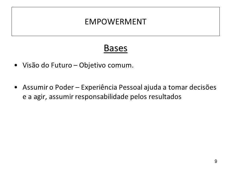 9 EMPOWERMENT Bases Visão do Futuro – Objetivo comum. Assumir o Poder – Experiência Pessoal ajuda a tomar decisões e a agir, assumir responsabilidade