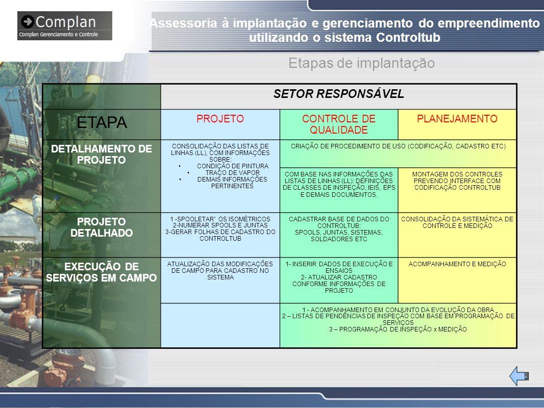 #Slide 2 Etapas de implantação SETOR RESPONSÁVEL 1 - ACOMPANHAMENTO EM CONJUNTO DA EVOLUÇÃO DA OBRA 2 – LISTAS DE PENDÊNCIAS DE INSPEÇÃO COM BASE EM PROGRAMAÇÃO DE SERVIÇOS 3 – PROGRAMAÇÃO DE INSPEÇÃO x MEDIÇÃO ACOMPANHAMENTO E MEDIÇÃO1- INSERIR DADOS DE EXECUÇÃO E ENSAIOS 2- ATUALIZAR CADASTRO CONFORME INFORMAÇÕES DE PROJETO ATUALIZAÇÃO DAS MODIFICAÇÕES DE CAMPO PARA CADASTRO NO SISTEMA EXECUÇÃO DE SERVIÇOS EM CAMPO CONSOLIDAÇÃO DA SISTEMÁTICA DE CONTROLE E MEDIÇÃO CADASTRAR BASE DE DADOS DO CONTROLTUB: SPOOLS, JUNTAS, SISTEMAS, SOLDADORES ETC 1 -SPOOLETAR OS ISOMÉTRICOS 2-NUMERAR SPOOLS E JUNTAS 3-GERAR FOLHAS DE CADASTRO DO CONTROLTUB PROJETO DETALHADO MONTAGEM DOS CONTROLES PREVENDO INTERFACE COM CODIFICAÇÃO CONTROLTUB COM BASE NAS INFORMAÇÕES DAS LISTAS DE LINHAS (LL): DEFINIÇÕES DE CLASSES DE INSPEÇÃO, IEIS, EPS E DEMAIS DOCUMENTOS.