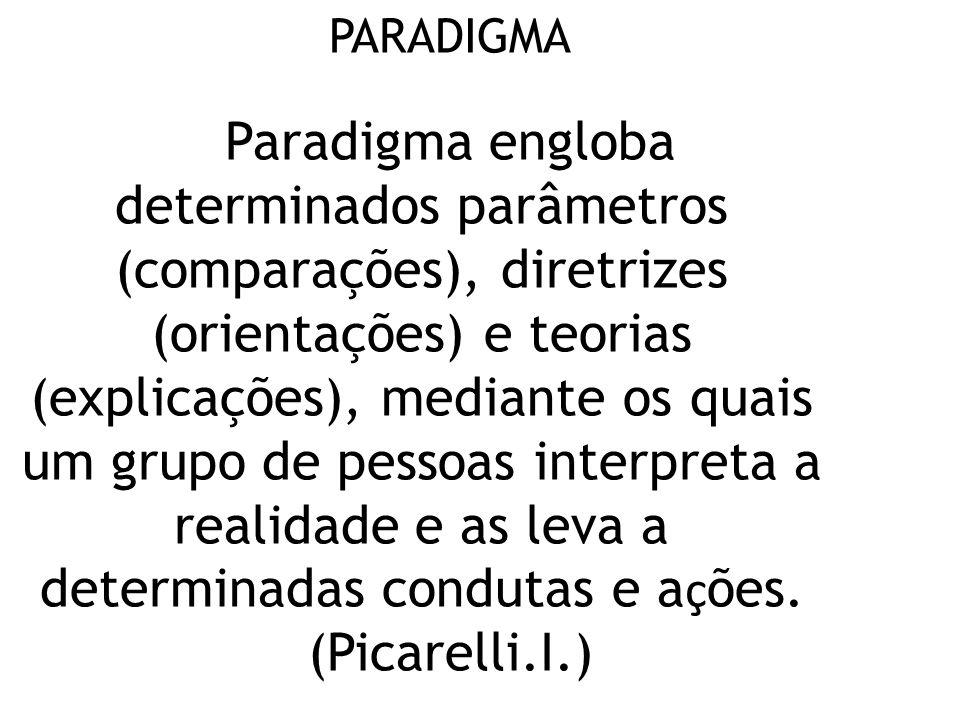 PARADIGMA Paradigma engloba determinados parâmetros (comparações), diretrizes (orientações) e teorias (explicações), mediante os quais um grupo de pessoas interpreta a realidade e as leva a determinadas condutas e a ç ões.