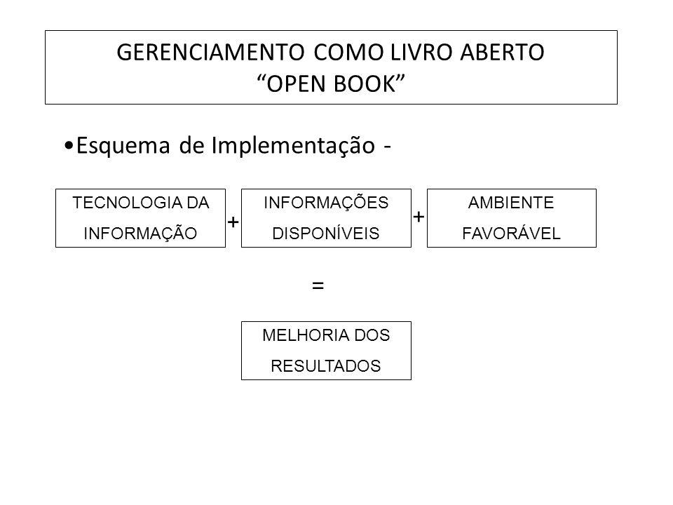 GERENCIAMENTO COMO LIVRO ABERTO OPEN BOOK Esquema de Implementação - TECNOLOGIA DA INFORMAÇÃO INFORMAÇÕES DISPONÍVEIS AMBIENTE FAVORÁVEL MELHORIA DOS
