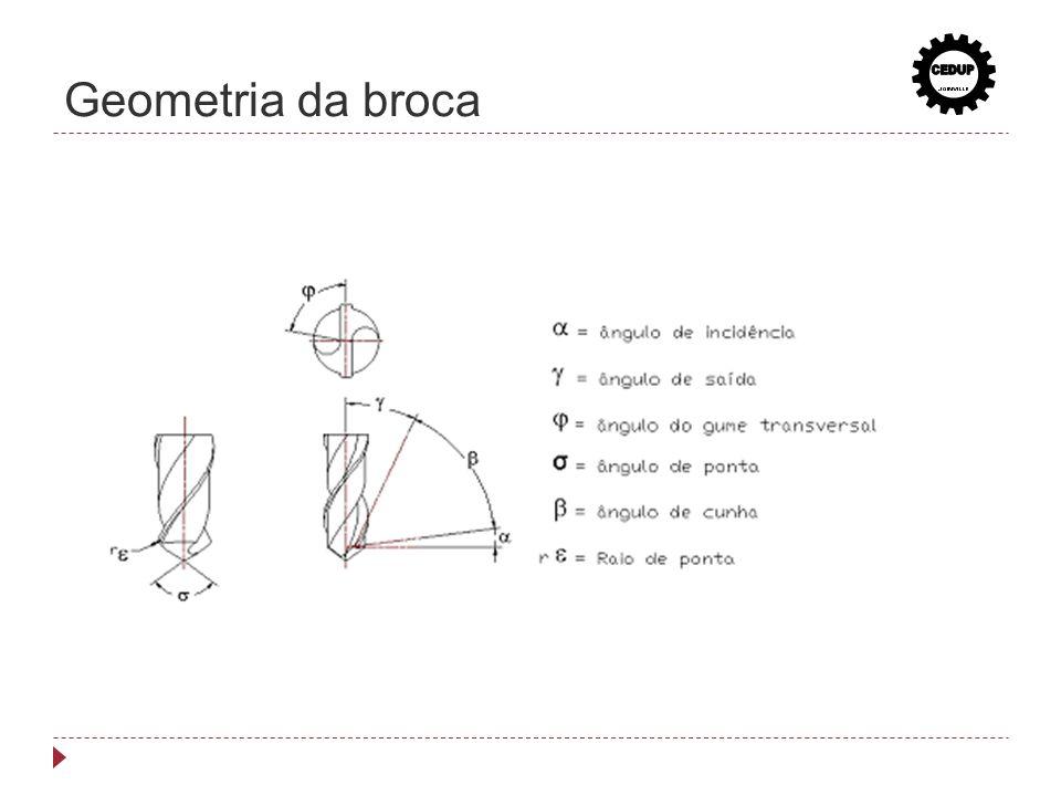 Geometria da broca