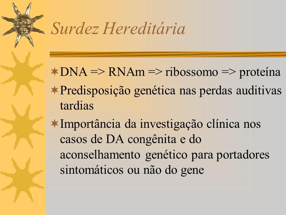 Surdez Hereditária Sindrômica (30%) 60 genes já foram mapeados Náo sindrômica (70%) Mapeamento mais difícil Autossômica recessiva (85%) Fenotipicamente mais graves, responsáveis por aprox.
