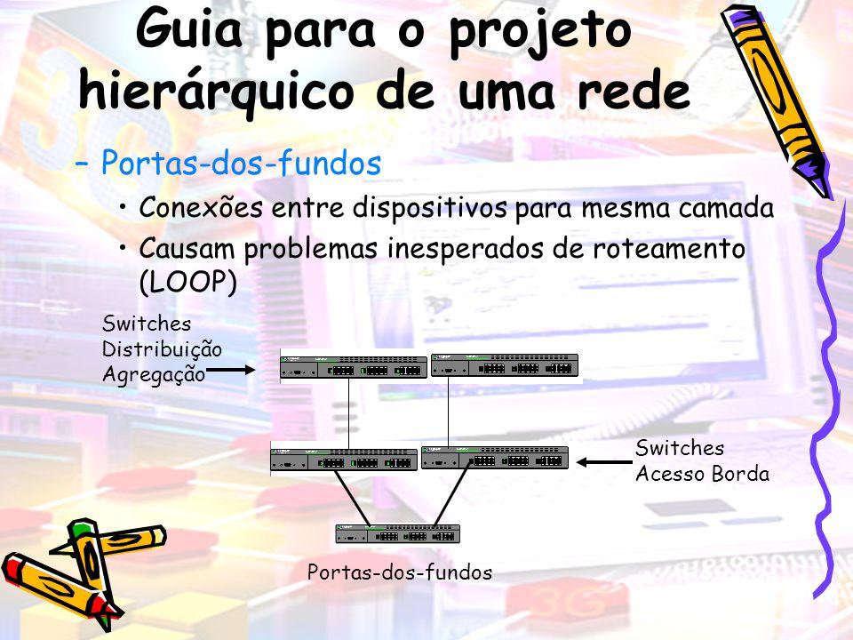 –Portas-dos-fundos Conexões entre dispositivos para mesma camada Causam problemas inesperados de roteamento (LOOP) Switches Distribuição Agregação Swi