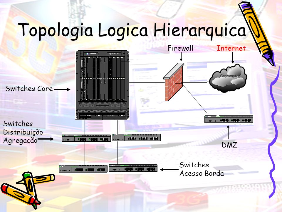 Topologia Logica Topologia Logica Hierarquica –Vantagens Mais simples de entender, testar e dar manutenção Facilita mudanças Minimiza Custos, pois os equipamentos serão especializados para cada função