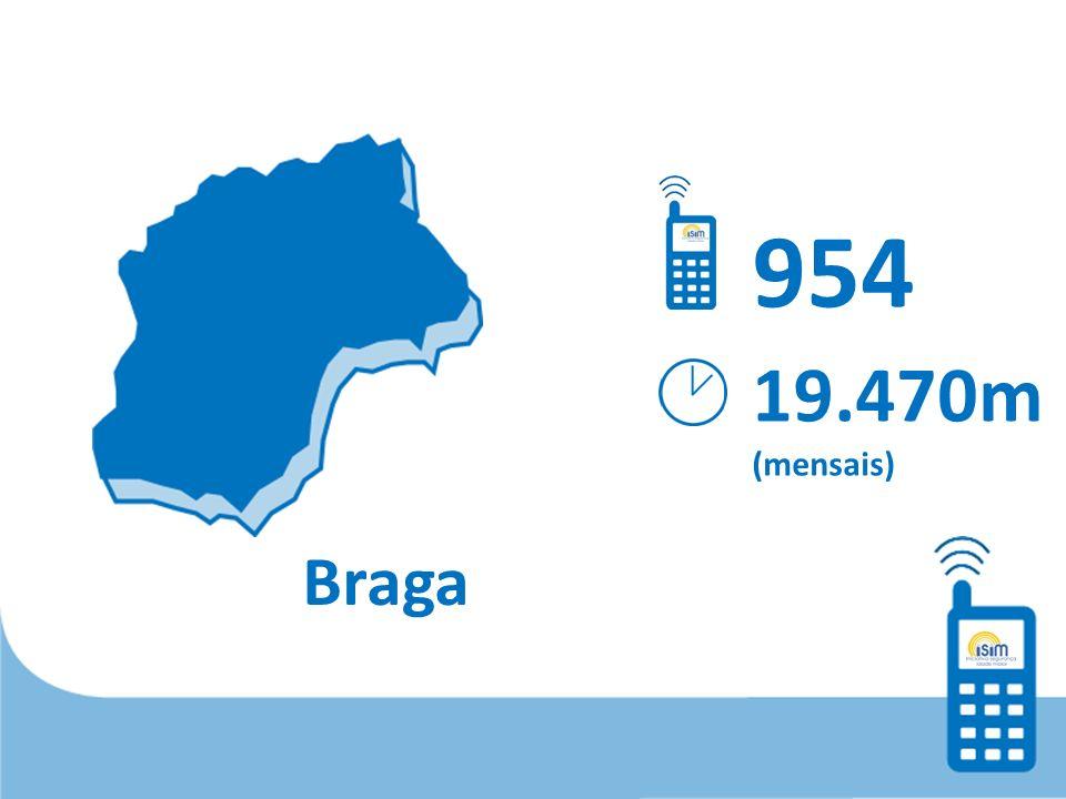 Braga 954 19.470m (mensais)