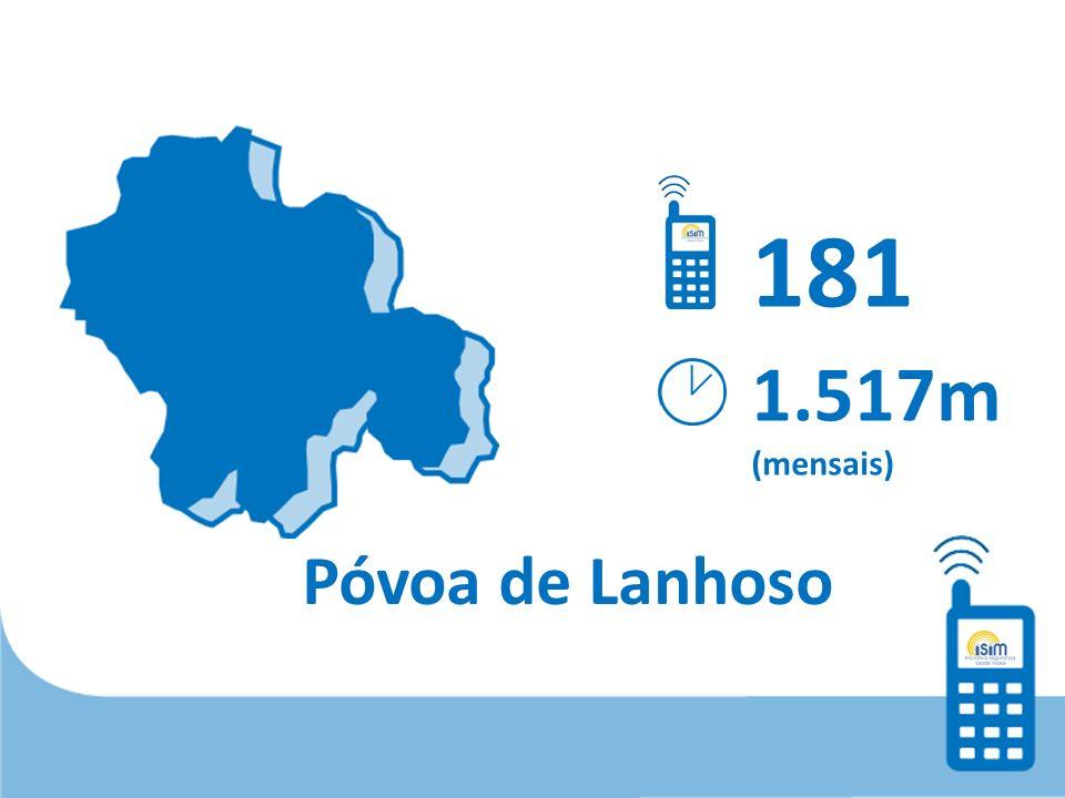 Póvoa de Lanhoso 181 1.517m (mensais)