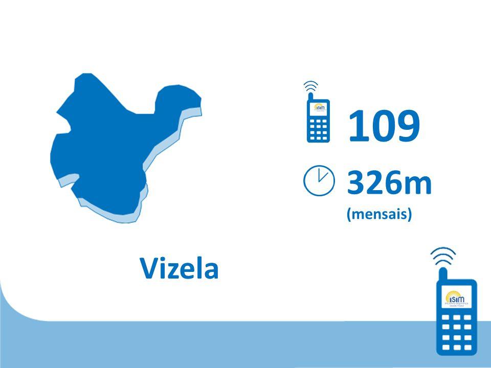 Vizela 109 326m (mensais)