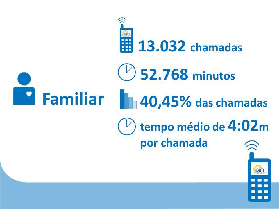 Familiar 13.032 chamadas 52.768 minutos 40,45% das chamadas tempo médio de 4:02 m por chamada