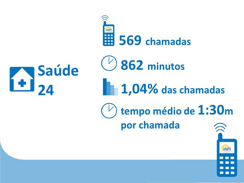 Saúde 24 569 chamadas 862 minutos 1,04% das chamadas tempo médio de 1:30 m por chamada