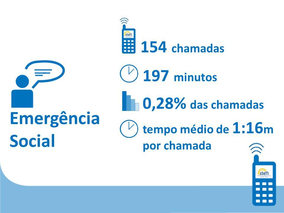 Emergência Social 154 chamadas 197 minutos 0,28% das chamadas tempo médio de 1:16 m por chamada