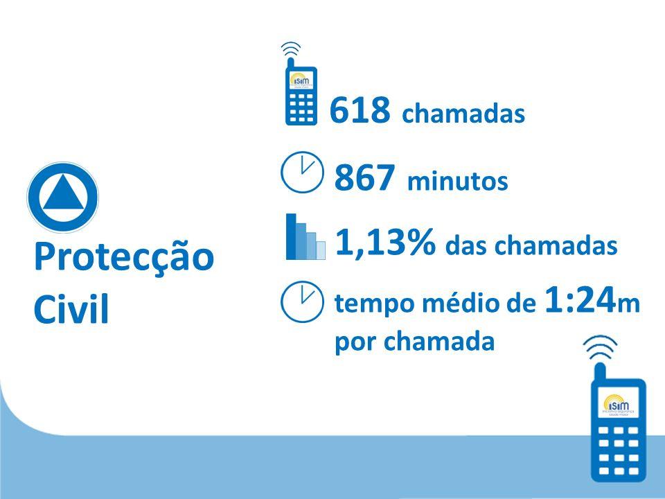 Protecção Civil 618 chamadas 867 minutos 1,13% das chamadas tempo médio de 1:24 m por chamada