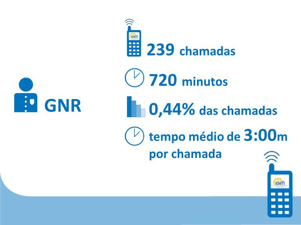 GNR 239 chamadas 720 minutos 0,44% das chamadas tempo médio de 3:00 m por chamada