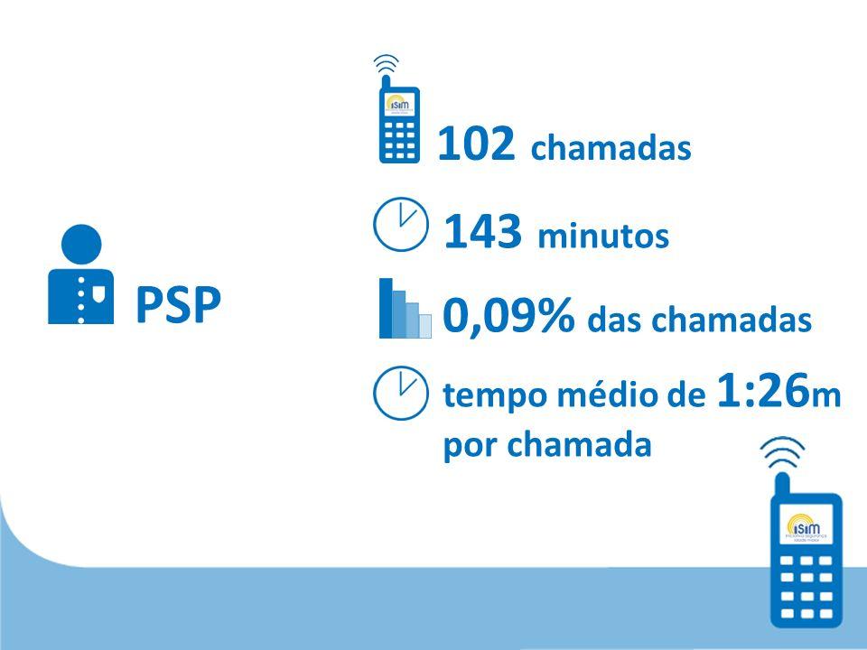 PSP 102 chamadas 143 minutos 0,09% das chamadas tempo médio de 1:26 m por chamada