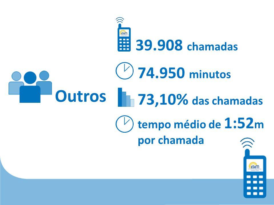 Outros 39.908 chamadas 74.950 minutos 73,10% das chamadas tempo médio de 1:52 m por chamada