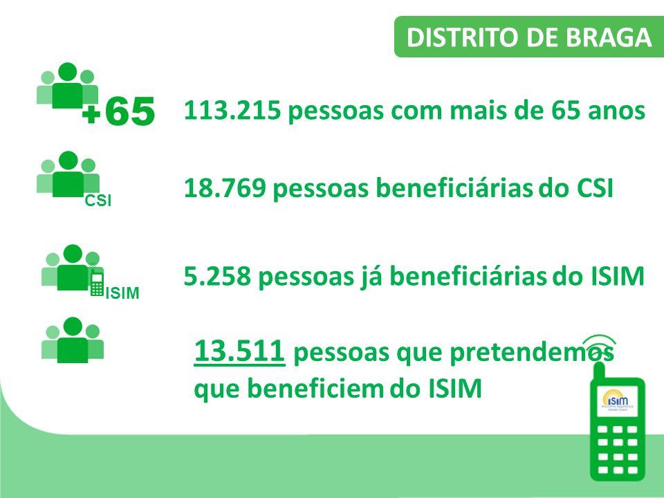 113.215 pessoas com mais de 65 anos 18.769 pessoas beneficiárias do CSI 5.258 pessoas já beneficiárias do ISIM 13.511 pessoas que pretendemos que beneficiem do ISIM DISTRITO DE BRAGA CSI ISIM