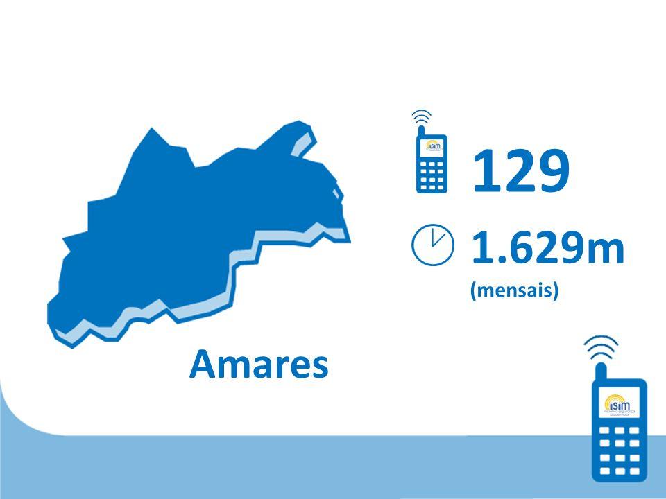 Amares 129 1.629m (mensais)
