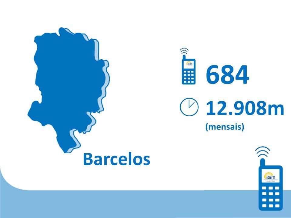 Barcelos 12.908m (mensais) 684