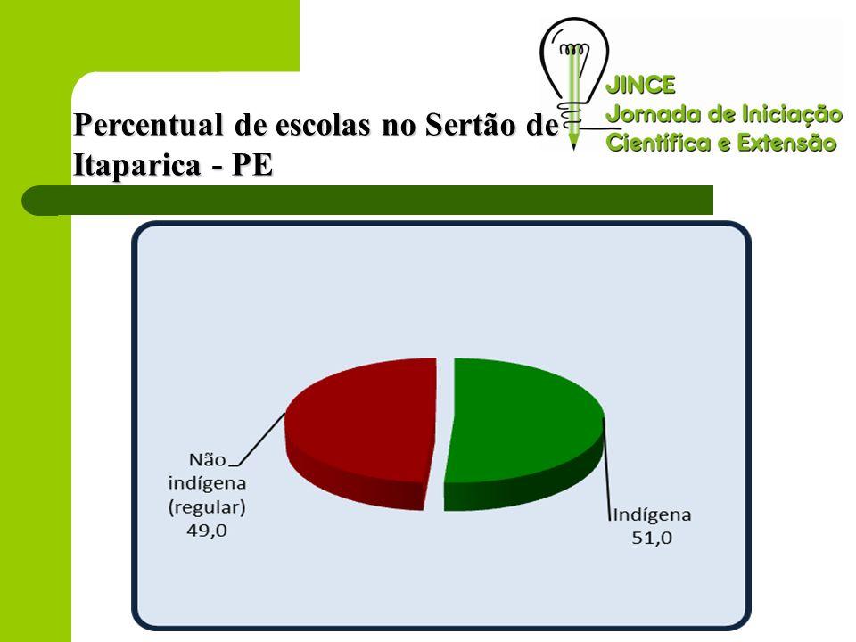 Percentual de escolas no Sertão de Itaparica - PE