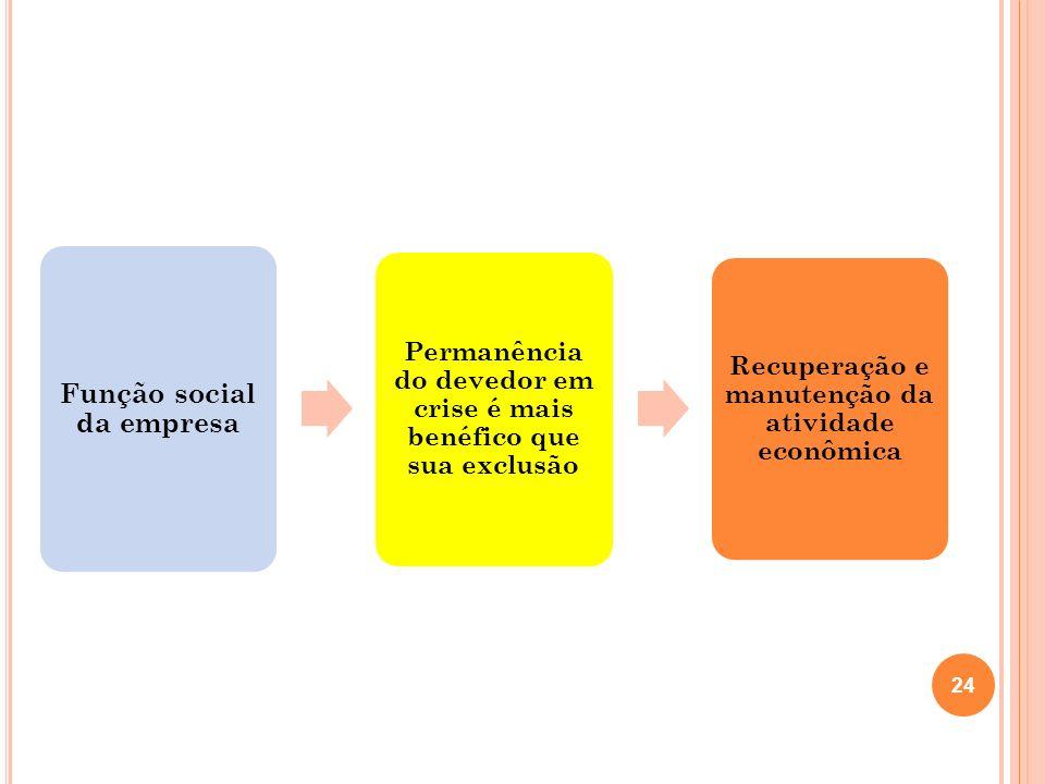 24 Função social da empresa Permanência do devedor em crise é mais benéfico que sua exclusão Recuperação e manutenção da atividade econômica