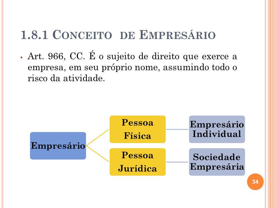 1.8.1 C ONCEITO DE E MPRESÁRIO Art. 966, CC. É o sujeito de direito que exerce a empresa, em seu próprio nome, assumindo todo o risco da atividade. 34