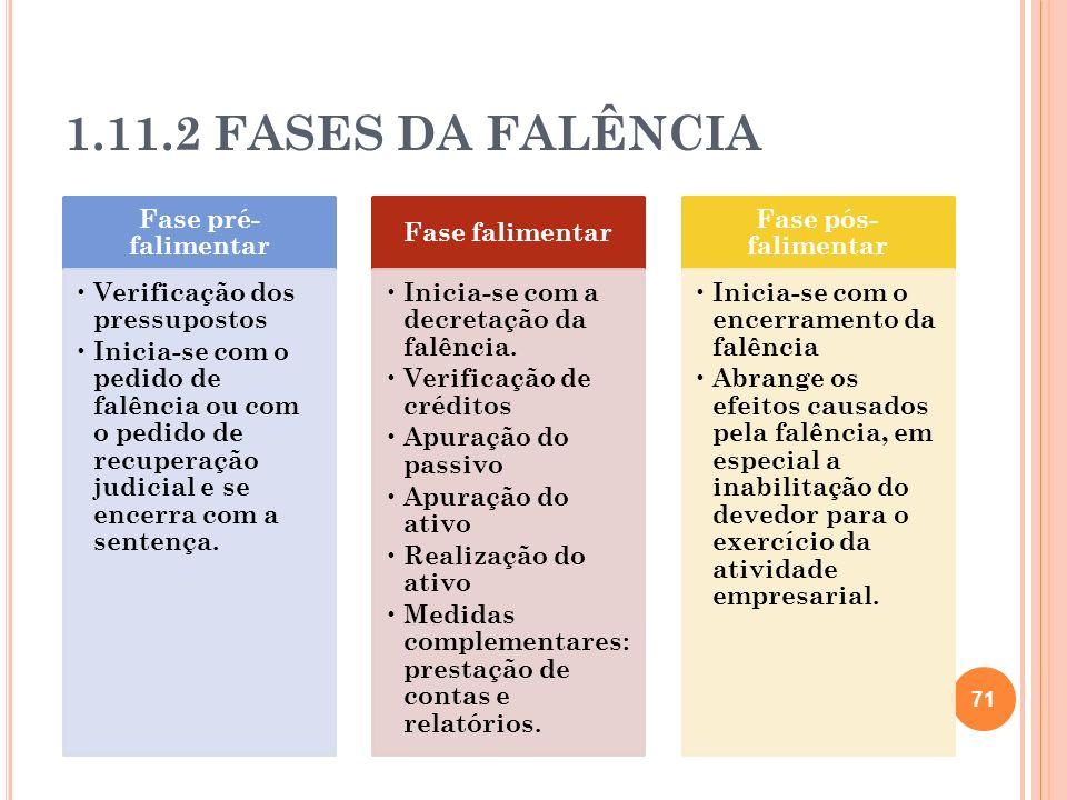 1.11.2 FASES DA FALÊNCIA 71 Fase pré- falimentar Verificação dos pressupostos Inicia-se com o pedido de falência ou com o pedido de recuperação judici