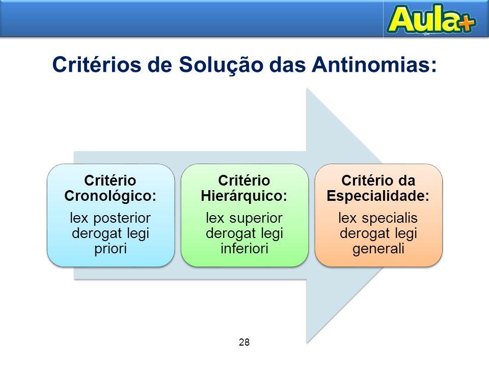 28 Conflito entre critério hierárquico e o cronológico Norma anterior-superior é antinômica em relação a uma norma posterior-inferior.