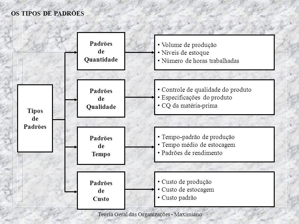 Teoria Geral das Organizações - Maximiano OS TIPOS DE PADRÕES Tipos de Padrões de Quantidade Volume de produção Níveis de estoque Número de horas trab