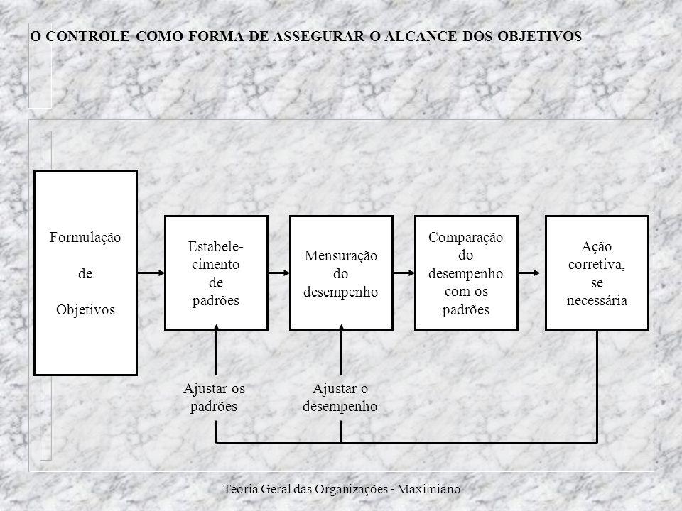 Teoria Geral das Organizações - Maximiano O CONTROLE COMO FORMA DE ASSEGURAR O ALCANCE DOS OBJETIVOS Formulação de Objetivos Estabele- cimento de padr