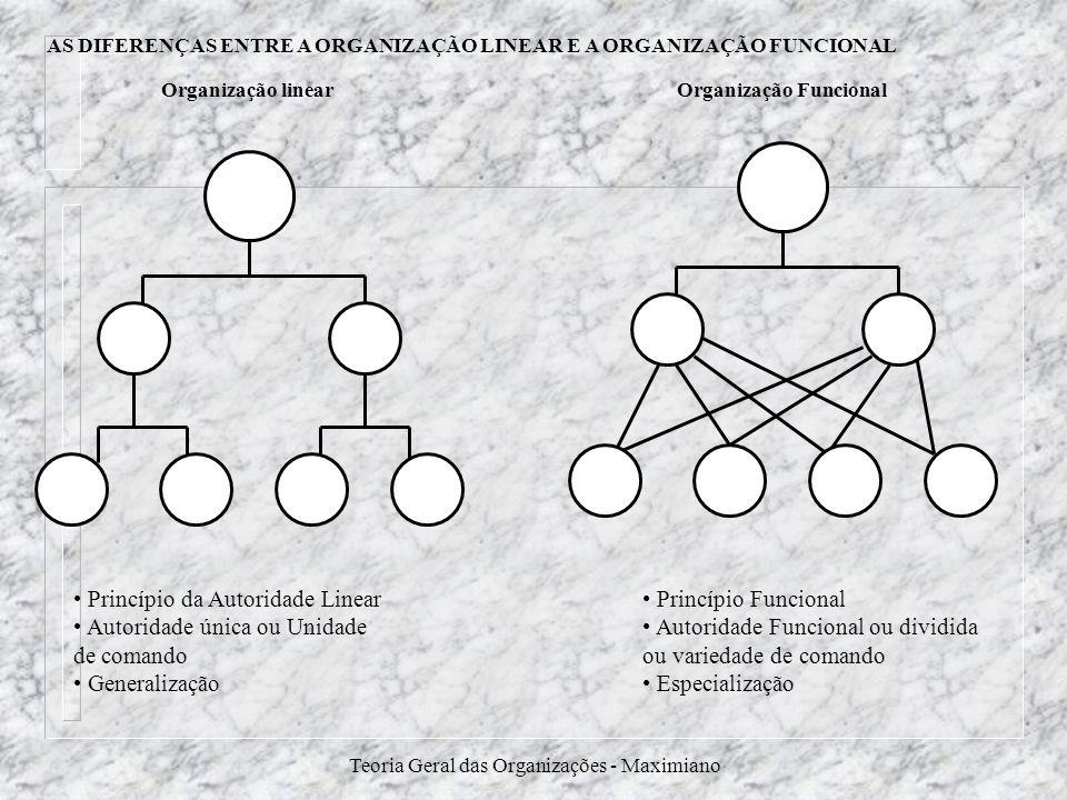 Teoria Geral das Organizações - Maximiano Organização linearOrganização Funcional Princípio da Autoridade Linear Autoridade única ou Unidade de comand