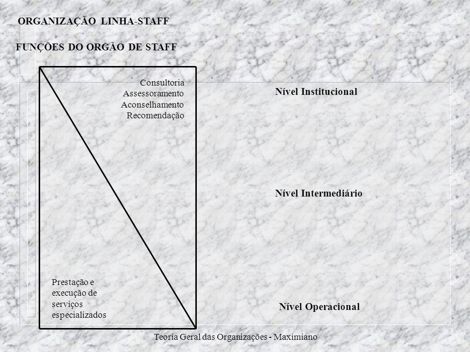 Teoria Geral das Organizações - Maximiano FUNÇÕES DO ORGÃO DE STAFF Prestação e execução de serviços especializados Consultoria Assessoramento Aconsel