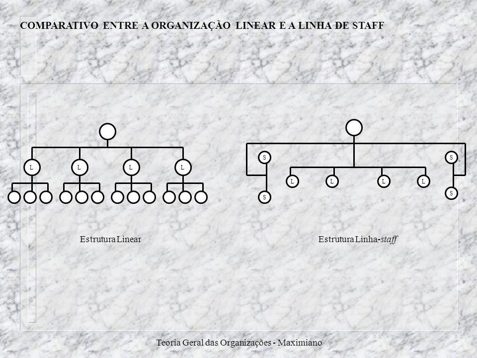 Teoria Geral das Organizações - Maximiano COMPARATIVO ENTRE A ORGANIZAÇÃO LINEAR E A LINHA DE STAFF LLLL SS S S LLLL Estrutura LinearEstrutura Linha-s
