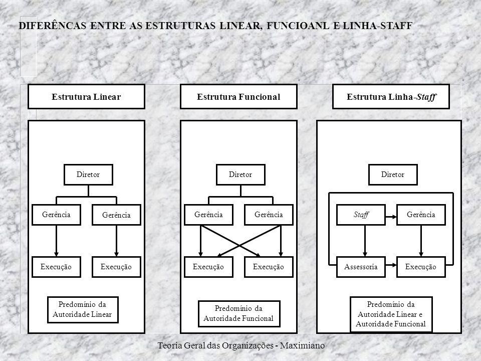 Teoria Geral das Organizações - Maximiano Diretor Execução Gerência Execução Diretor Execução Gerência Execução Diretor Execução GerênciaStaff Assesso