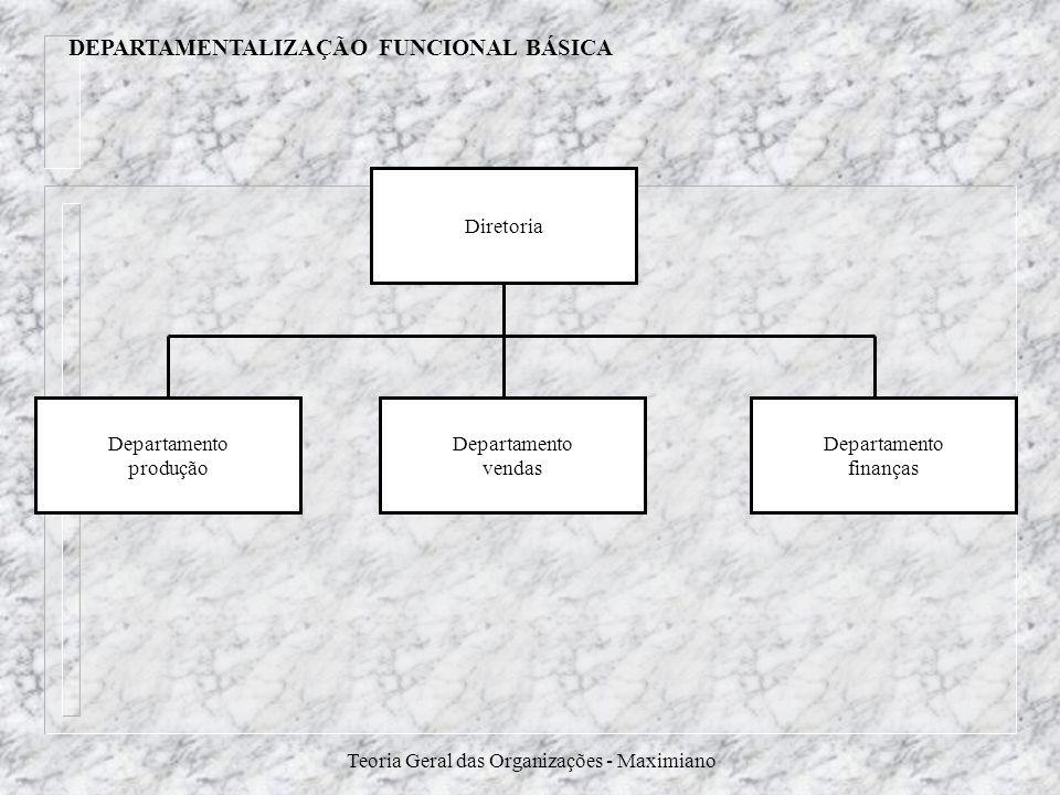 Teoria Geral das Organizações - Maximiano DEPARTAMENTALIZAÇÃO FUNCIONAL BÁSICA Diretoria Departamento finanças Departamento vendas Departamento produç