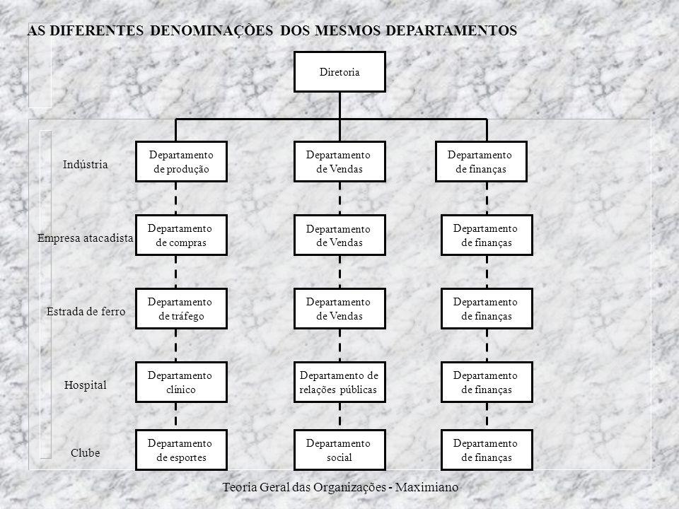 Teoria Geral das Organizações - Maximiano AS DIFERENTES DENOMINAÇÕES DOS MESMOS DEPARTAMENTOS Diretoria Departamento de Vendas Departamento de Vendas
