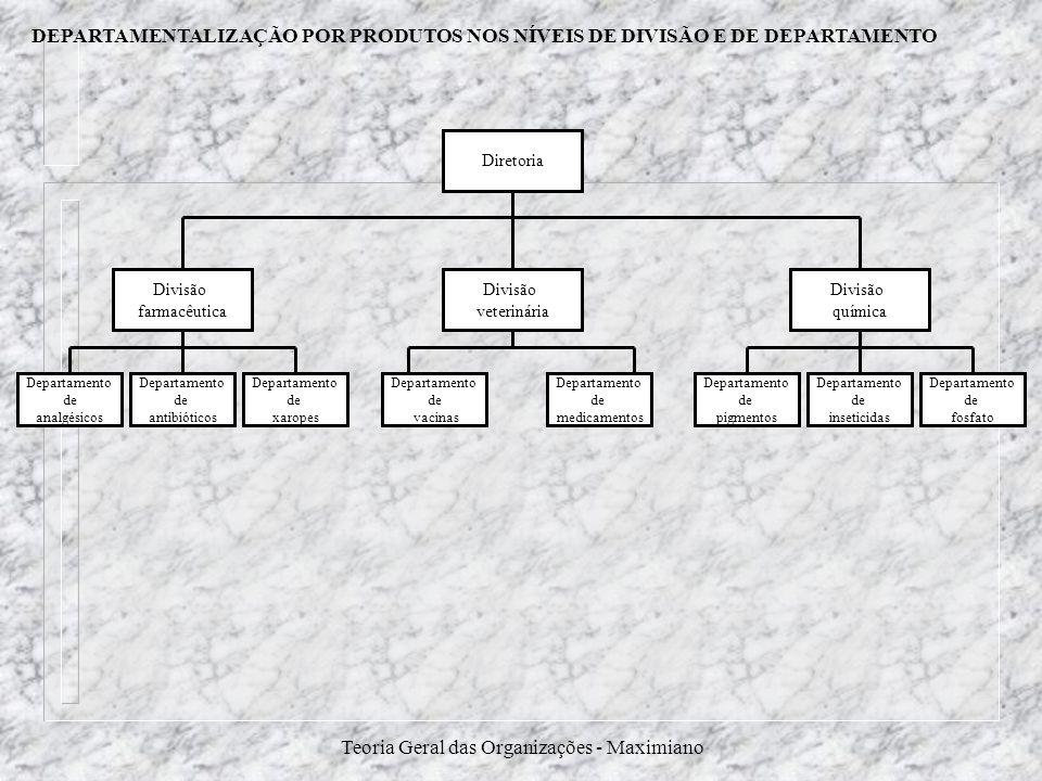 Teoria Geral das Organizações - Maximiano DEPARTAMENTALIZAÇÃO POR PRODUTOS NOS NÍVEIS DE DIVISÃO E DE DEPARTAMENTO Diretoria Divisão química Divisão v