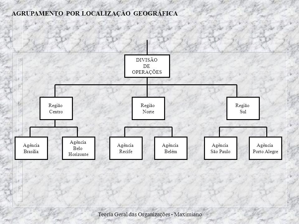 Teoria Geral das Organizações - Maximiano DIVISÃO DE OPERAÇÕES Região Centro Região Sul Região Norte Agência Brasília Agência Belo Horizonte Agência B