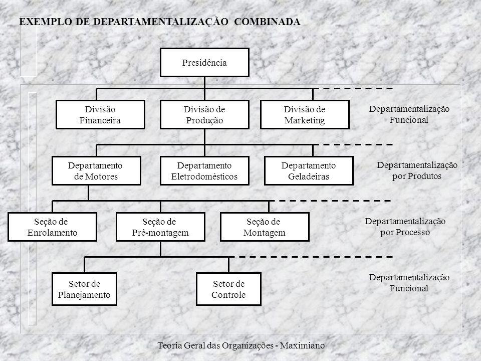 Teoria Geral das Organizações - Maximiano EXEMPLO DE DEPARTAMENTALIZAÇÃO COMBINADA Presidência Divisão de Marketing Divisão de Produção Divisão Financ