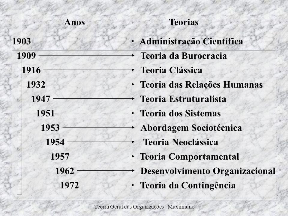 Teoria Geral das Organizações - Maximiano Teoria das Relações Humanas Teoria Clássica Teoria da Burocracia Administração Científica Teoria Estruturali