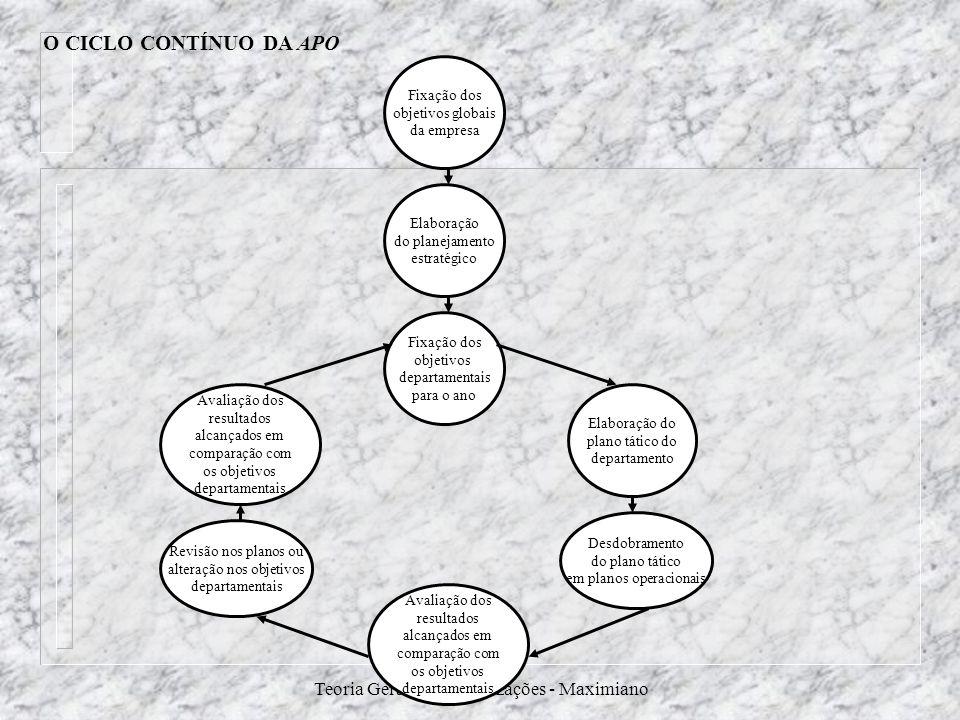 Teoria Geral das Organizações - Maximiano Fixação dos objetivos globais da empresa O CICLO CONTÍNUO DA APO Elaboração do planejamento estratégico Fixa