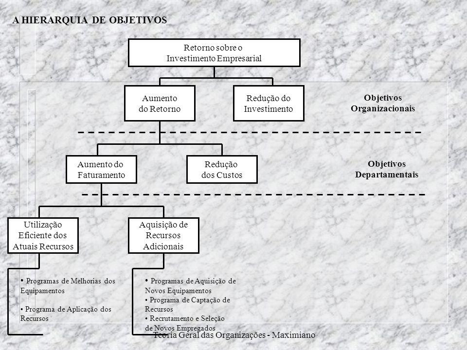 Teoria Geral das Organizações - Maximiano A HIERARQUIA DE OBJETIVOS Retorno sobre o Investimento Empresarial Aumento do Retorno Redução do Investiment