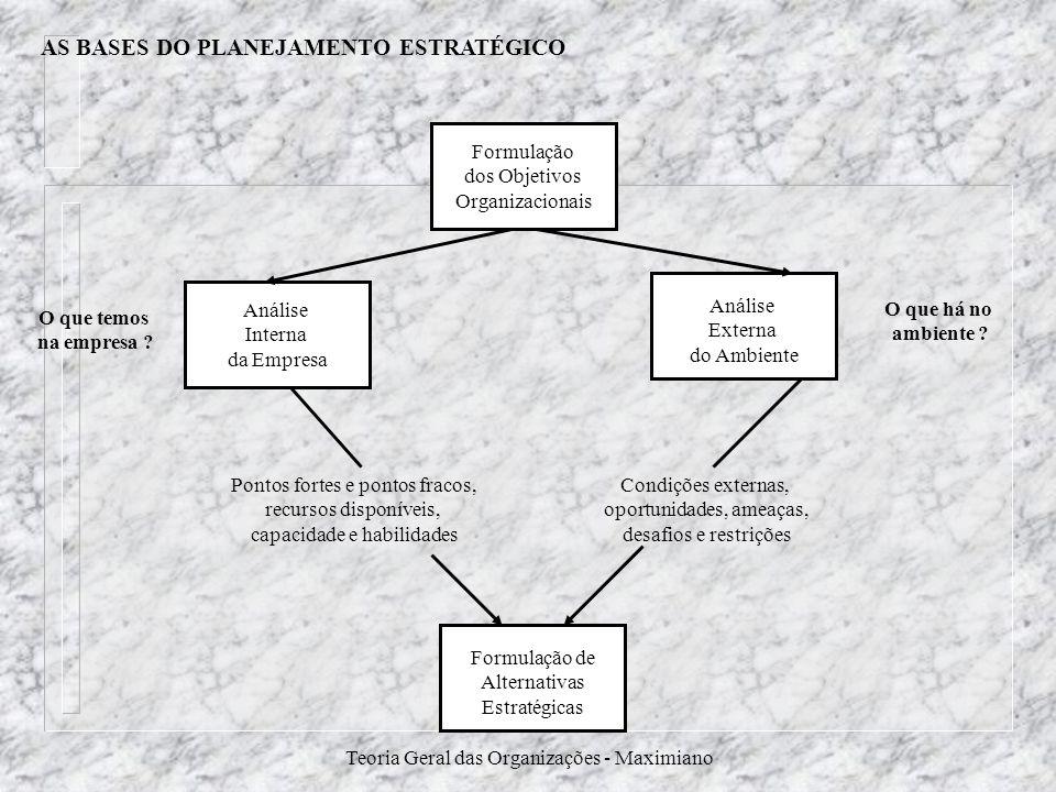 Teoria Geral das Organizações - Maximiano AS BASES DO PLANEJAMENTO ESTRATÉGICO Formulação dos Objetivos Organizacionais Formulação de Alternativas Est