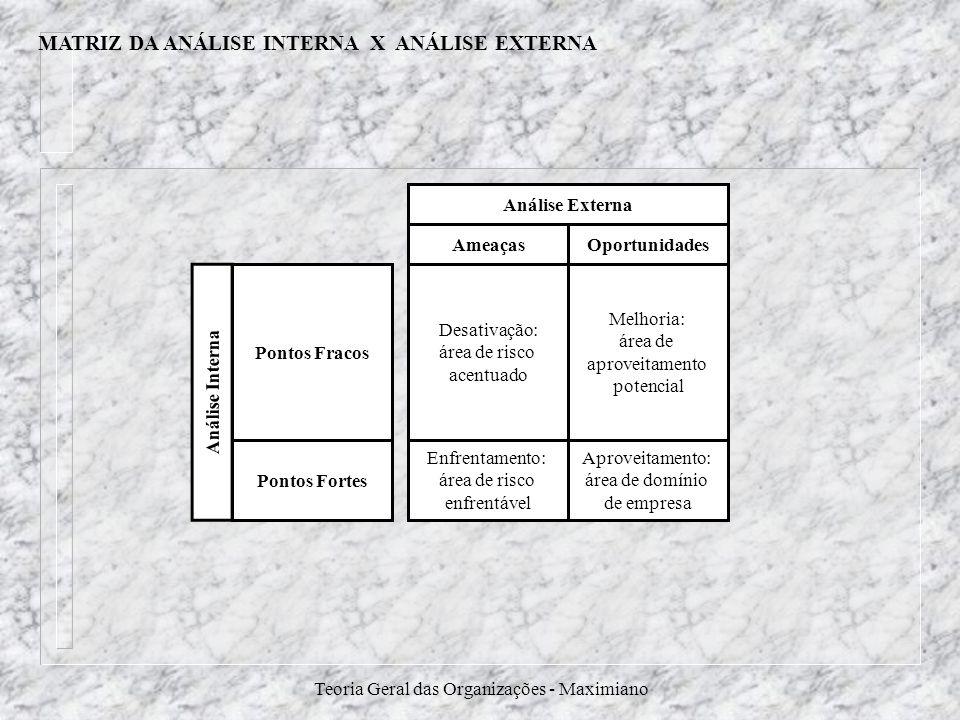Teoria Geral das Organizações - Maximiano MATRIZ DA ANÁLISE INTERNA X ANÁLISE EXTERNA Ameaças Análise Externa Oportunidades Análise Interna Desativaçã