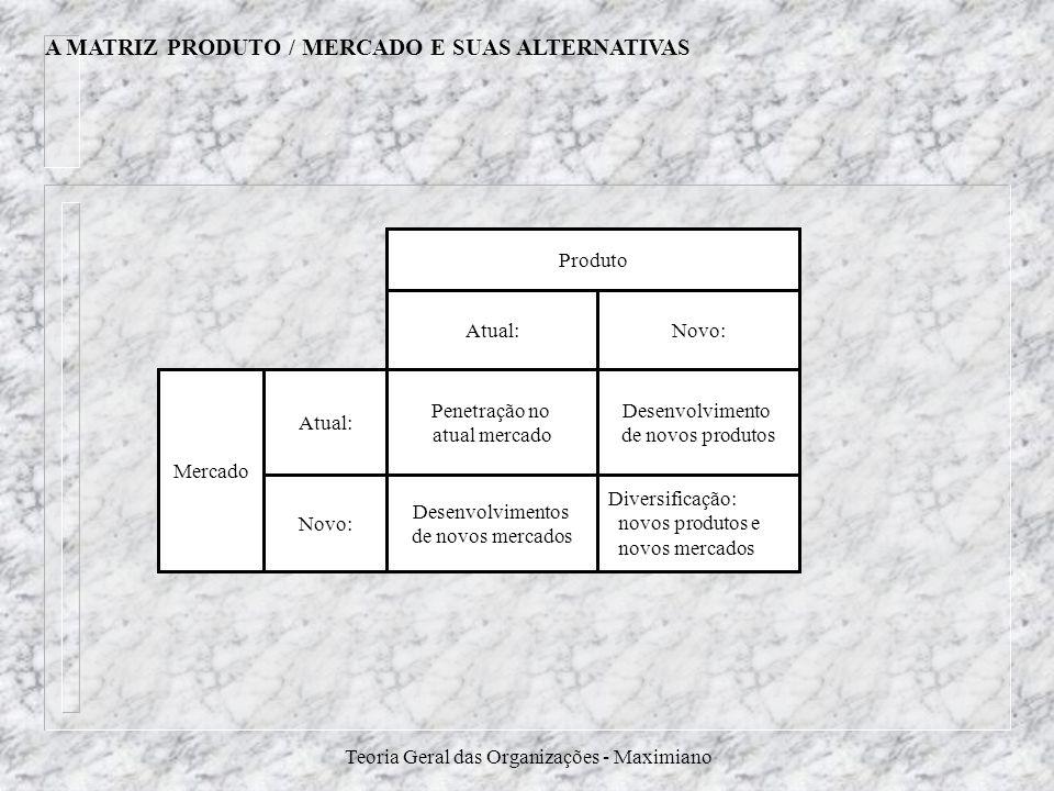 Teoria Geral das Organizações - Maximiano A MATRIZ PRODUTO / MERCADO E SUAS ALTERNATIVAS Produto Atual:Novo: Penetração no atual mercado Desenvolvimen