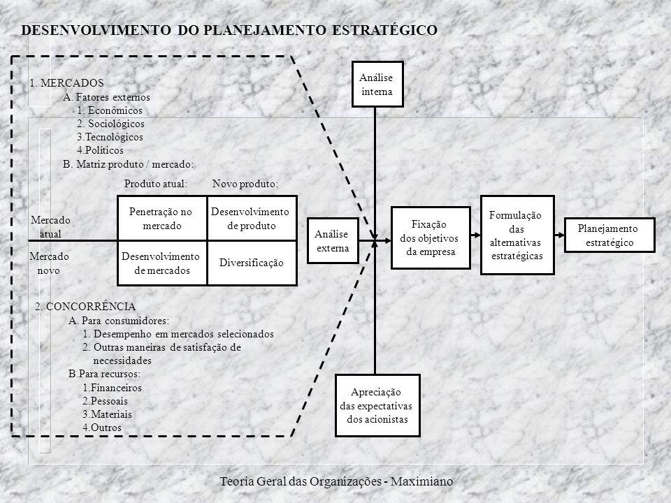 Teoria Geral das Organizações - Maximiano DESENVOLVIMENTO DO PLANEJAMENTO ESTRATÉGICO Penetração no mercado Desenvolvimento de mercados Diversificação