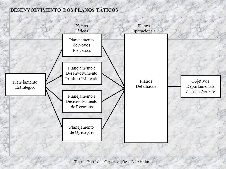 Teoria Geral das Organizações - Maximiano Planejamento Estratégico Objetivos Departamentais de cada Gerente Planejamento de Operações Planejamento e D