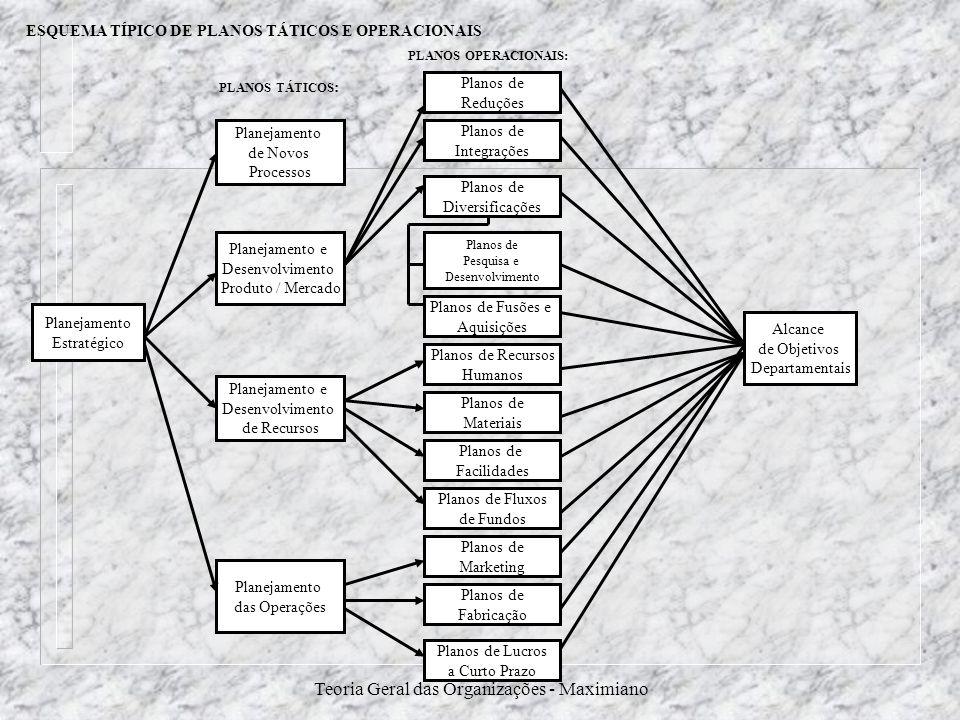 Teoria Geral das Organizações - Maximiano Planejamento Estratégico Planejamento e Desenvolvimento de Recursos Planejamento das Operações Planejamento