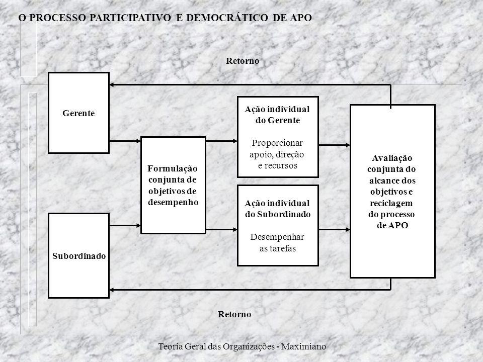 Teoria Geral das Organizações - Maximiano O PROCESSO PARTICIPATIVO E DEMOCRÁTICO DE APO Gerente Subordinado Formulação conjunta de objetivos de desemp